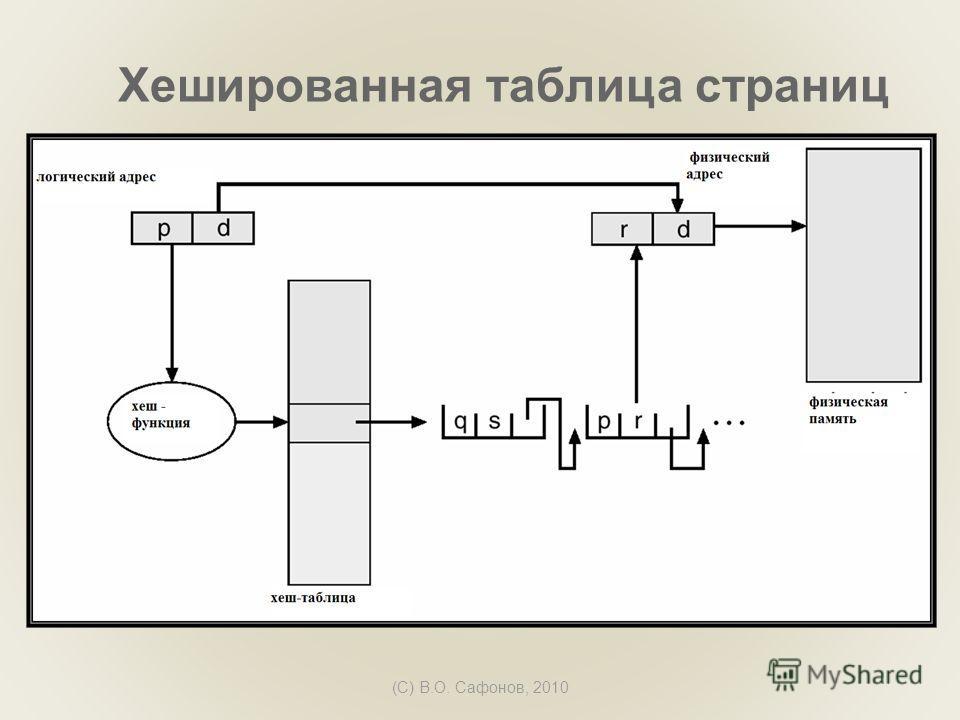 (C) В.О. Сафонов, 2010 Хешированная таблица страниц