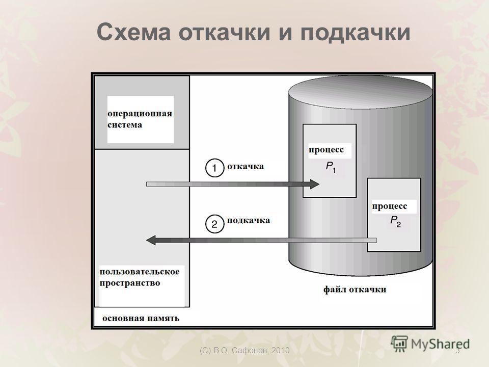 (C) В.О. Сафонов, 20103 Схема откачки и подкачки