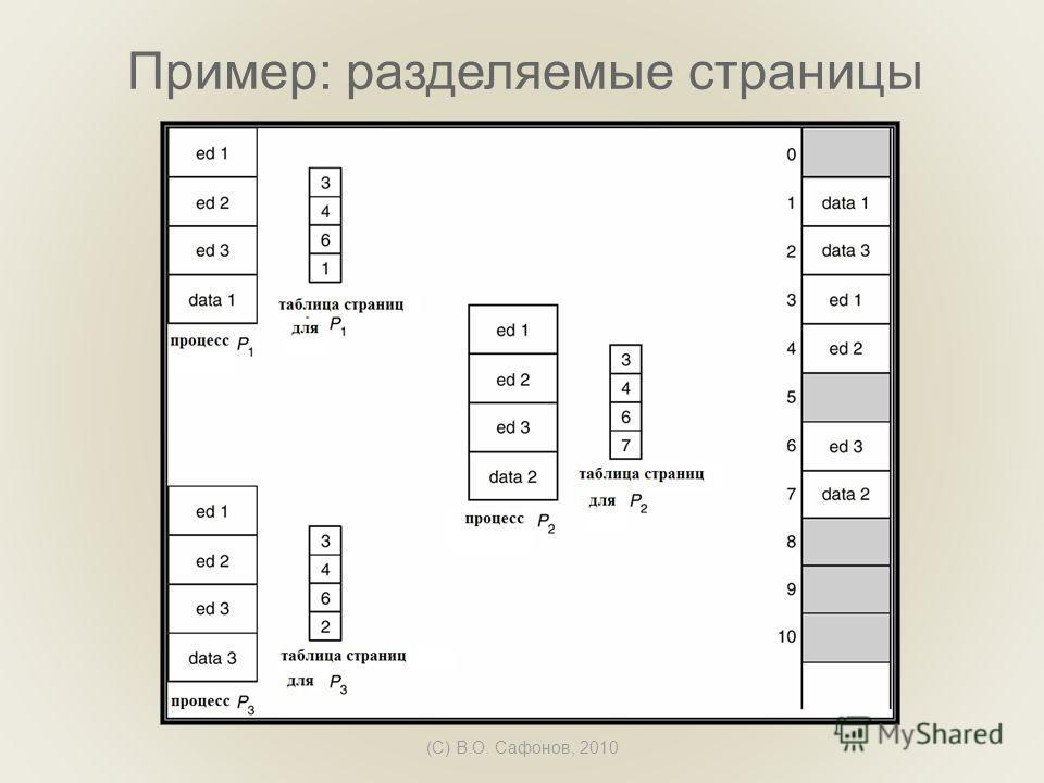 (C) В.О. Сафонов, 2010 Пример: разделяемые страницы