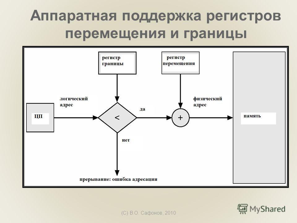 (C) В.О. Сафонов, 2010 Аппаратная поддержка регистров перемещения и границы