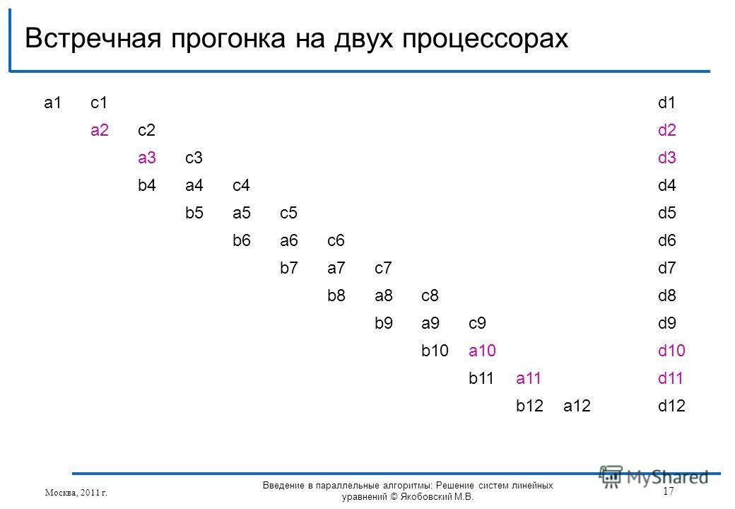 Встречная прогонка на двух процессорах Москва, 2011 г. 17 Введение в параллельные алгоритмы: Решение систем линейных уравнений © Якобовский М.В. a1a1c1d1 a2c2d2 a3c3d3 b4a4c4d4 b5a5c5d5 b6a6c6d6 b7a7c7d7 b8a8c8d8 b9a9c9d9 b10a10d10 b11a11d11 b12a12d1