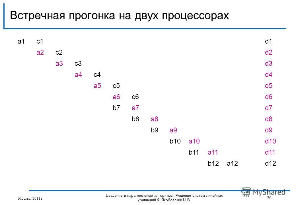 Встречная прогонка на двух процессорах Москва, 2011 г. 20 Введение в параллельные алгоритмы: Решение систем линейных уравнений © Якобовский М.В. a1a1c1d1 a2c2d2 a3c3d3 a4c4d4 a5c5d5 a6c6d6 b7a7d7 b8a8d8 b9a9d9 b10a10d10 b11a11d11 b12a12d12