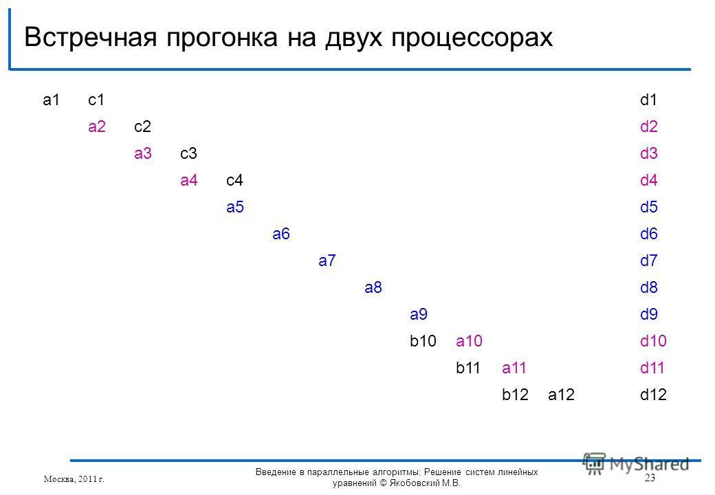 Встречная прогонка на двух процессорах Москва, 2011 г. 23 Введение в параллельные алгоритмы: Решение систем линейных уравнений © Якобовский М.В. a1a1c1d1 a2c2d2 a3c3d3 a4c4d4 a5d5 a6d6 a7d7 a8d8 a9d9 b10a10d10 b11a11d11 b12a12d12