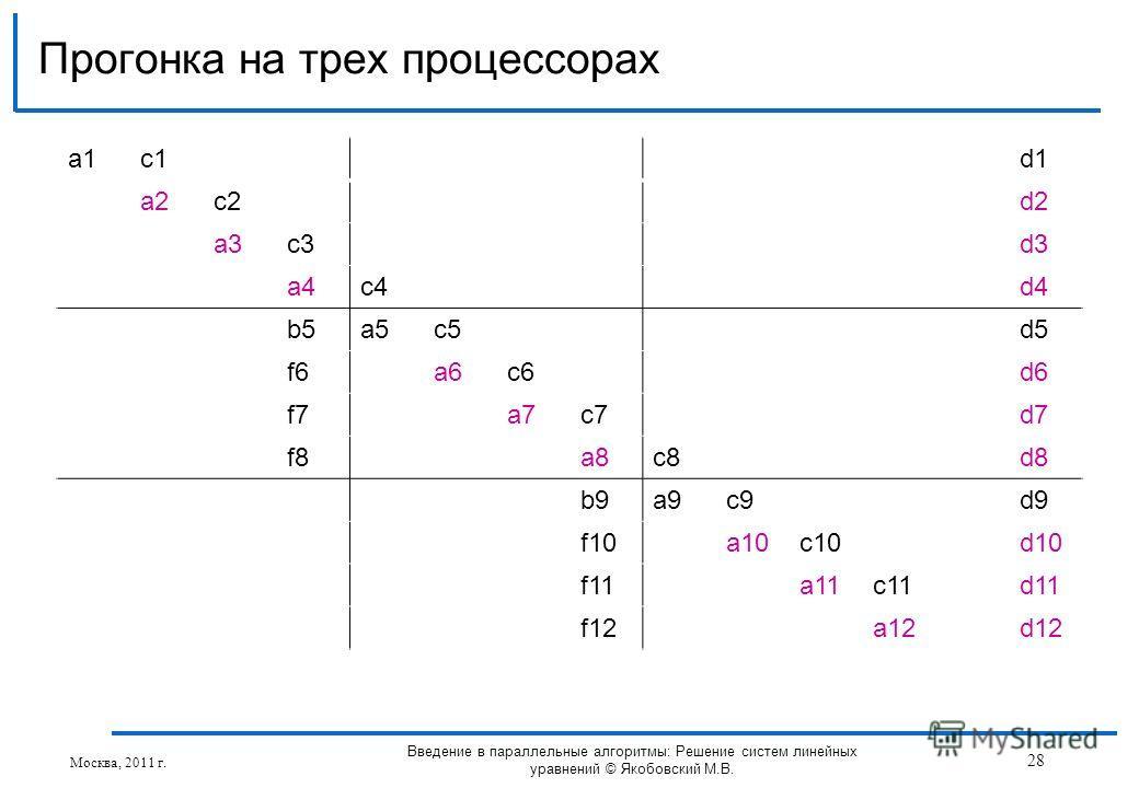 a1a1c1d1 a2c2d2 a3c3d3 a4c4d4 b5a5c5d5 f6a6c6d6 f7a7c7d7 f8a8c8d8 b9a9c9d9 f10a10c10d10 f11a11c11d11 f12a12d12 Прогонка на трех процессорах Москва, 2011 г. 28 Введение в параллельные алгоритмы: Решение систем линейных уравнений © Якобовский М.В.