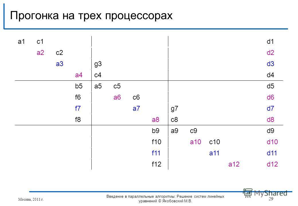 a1a1c1d1 a2c2d2 a3g3d3 a4c4d4 b5a5c5d5 f6a6c6d6 f7a7g7d7 f8a8c8d8 b9a9c9d9 f10a10c10d10 f11a11d11 f12a12d12 Прогонка на трех процессорах Москва, 2011 г. 29 Введение в параллельные алгоритмы: Решение систем линейных уравнений © Якобовский М.В.
