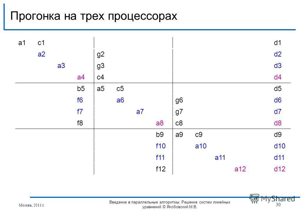 a1a1c1d1 a2g2d2 a3g3d3 a4c4d4 b5a5c5d5 f6a6g6d6 f7a7g7d7 f8a8c8d8 b9a9c9d9 f10a10d10 f11a11d11 f12a12d12 Прогонка на трех процессорах Москва, 2011 г. 30 Введение в параллельные алгоритмы: Решение систем линейных уравнений © Якобовский М.В.
