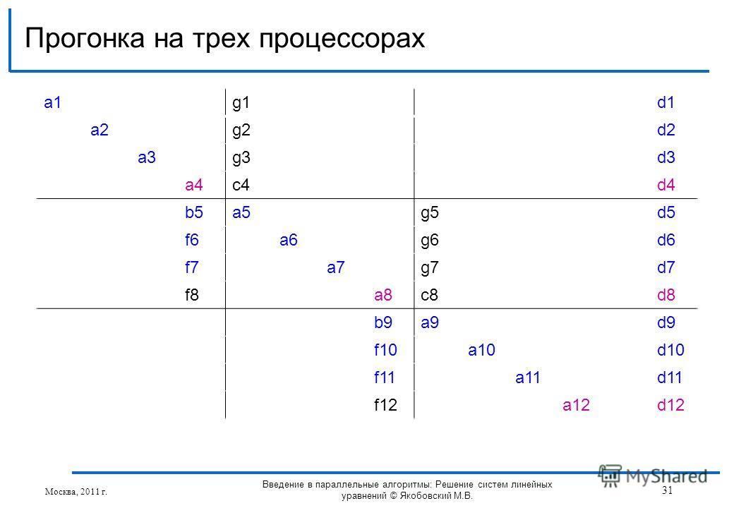 a1a1g1d1 a2g2d2 a3g3d3 a4c4d4 b5a5g5d5 f6a6g6d6 f7a7g7d7 f8a8c8d8 b9a9d9 f10a10d10 f11a11d11 f12a12d12 Прогонка на трех процессорах Москва, 2011 г. 31 Введение в параллельные алгоритмы: Решение систем линейных уравнений © Якобовский М.В.