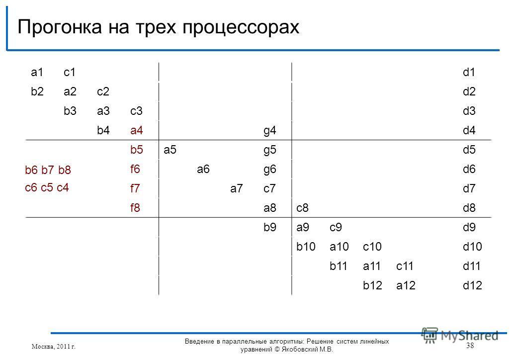 a1a1c1d1 b2a2c2d2 b3a3c3d3 b4a4g4d4 b5a5g5d5 f6a6g6d6 f7a7c7d7 f8a8c8d8 b9a9c9d9 b10a10c10d10 b11a11c11d11 b12a12d12 Прогонка на трех процессорах Москва, 2011 г. 38 Введение в параллельные алгоритмы: Решение систем линейных уравнений © Якобовский М.В