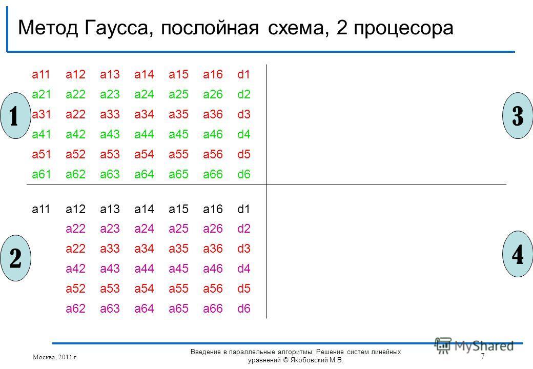 Метод Гаусса, послойная схема, 2 процесора Москва, 2011 г. 7 Введение в параллельные алгоритмы: Решение систем линейных уравнений © Якобовский М.В. a11a12a13a14a15a16d1 a21a22a23a24a25a26d2 a31a22a33a34a35a36d3 a41a42a43a44a45a46d4 a51a52a53a54a55a56