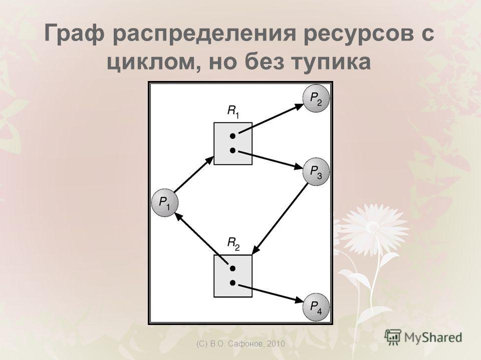 (C) В.О. Сафонов, 2010 Граф распределения ресурсов с циклом, но без тупика