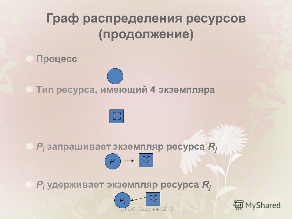 (C) В.О. Сафонов, 2010 Граф распределения ресурсов (продолжение) PiPi PiPi
