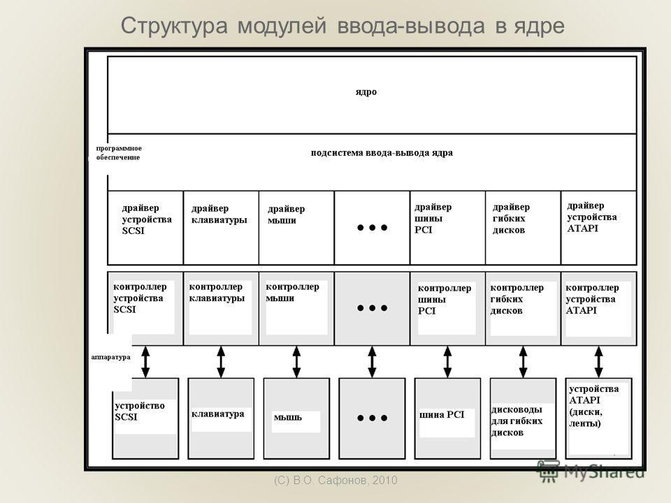 (C) В.О. Сафонов, 2010 Структура модулей ввода-вывода в ядре