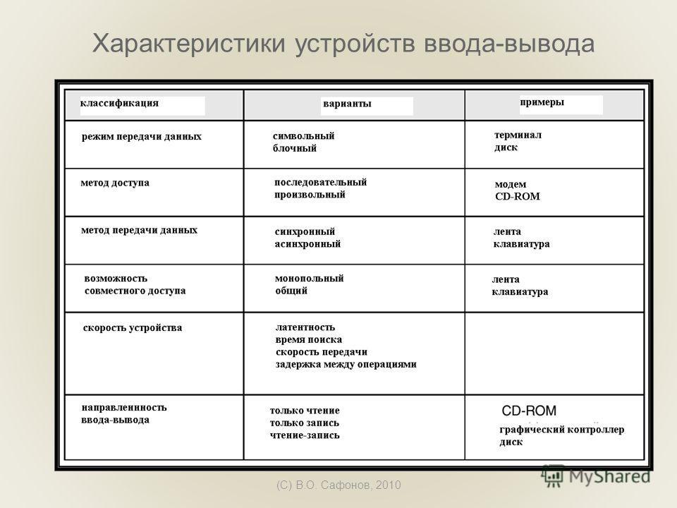 (C) В.О. Сафонов, 2010 Характеристики устройств ввода-вывода