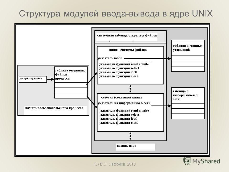 (C) В.О. Сафонов, 2010 Структура модулей ввода-вывода в ядре UNIX