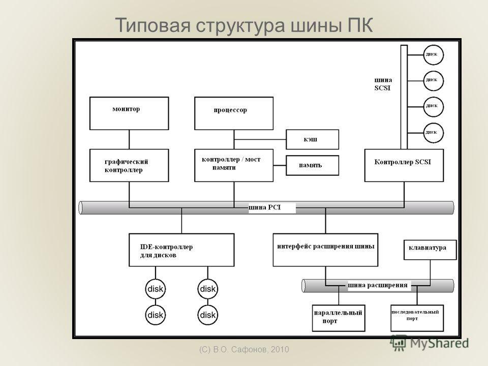 (C) В.О. Сафонов, 2010 Типовая структура шины ПК