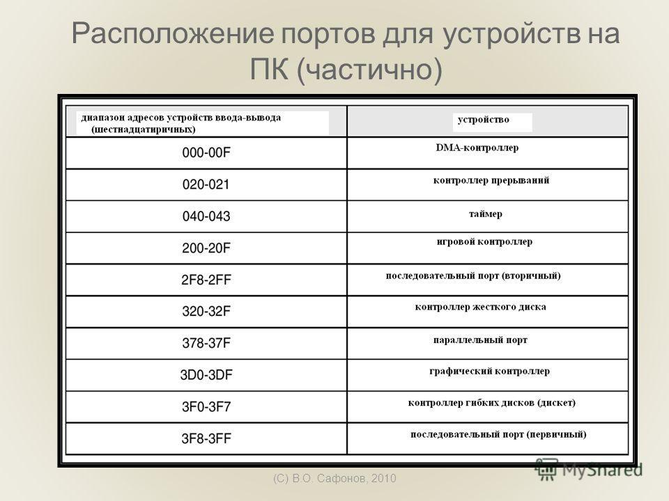 (C) В.О. Сафонов, 2010 Расположение портов для устройств на ПК (частично)