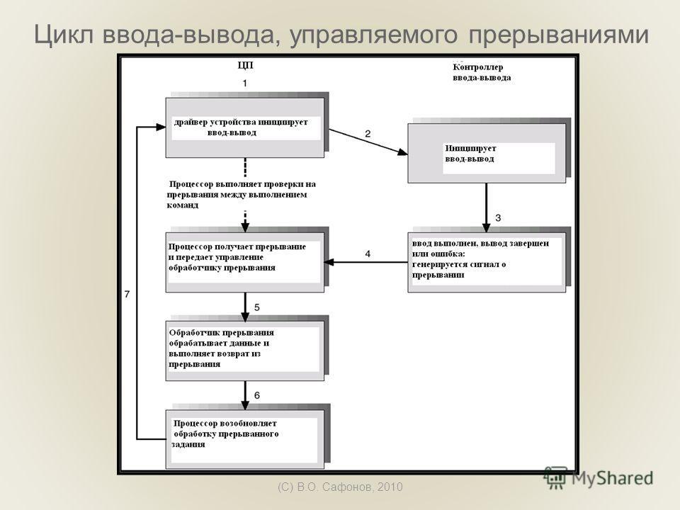 (C) В.О. Сафонов, 2010 Цикл ввода-вывода, управляемого прерываниями