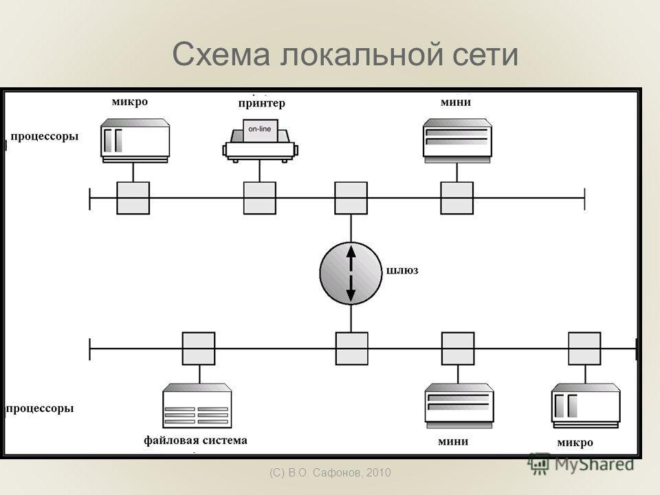 (C) В.О. Сафонов, 2010 Схема локальной сети