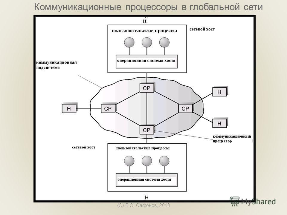 (C) В.О. Сафонов, 2010 Коммуникационные процессоры в глобальной сети