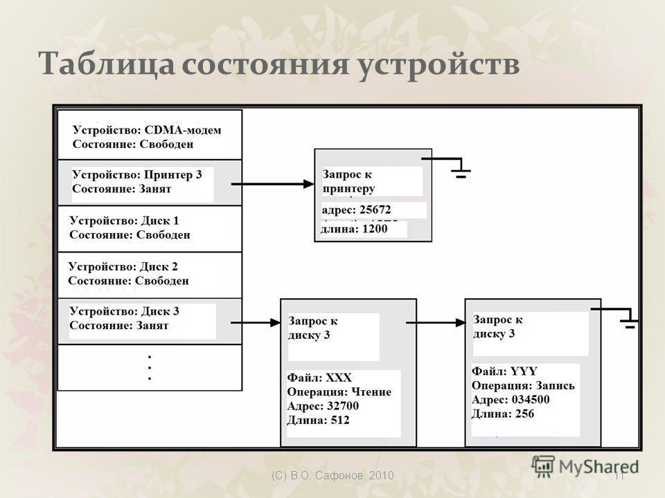 (C) В.О. Сафонов, 201011 Таблица состояния устройств