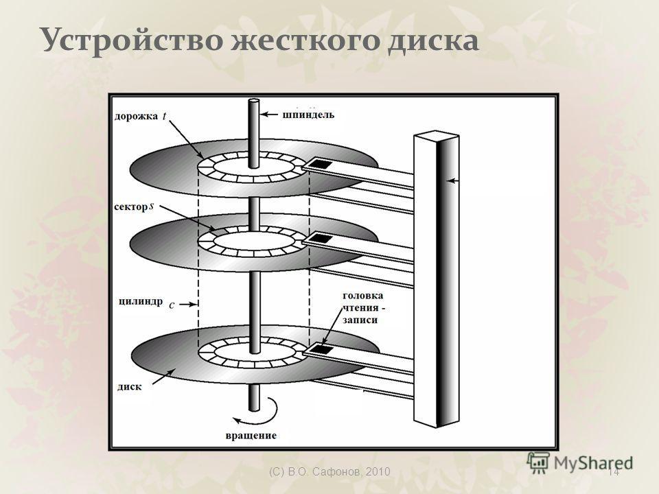 (C) В.О. Сафонов, 201014 Устройство жесткого диска