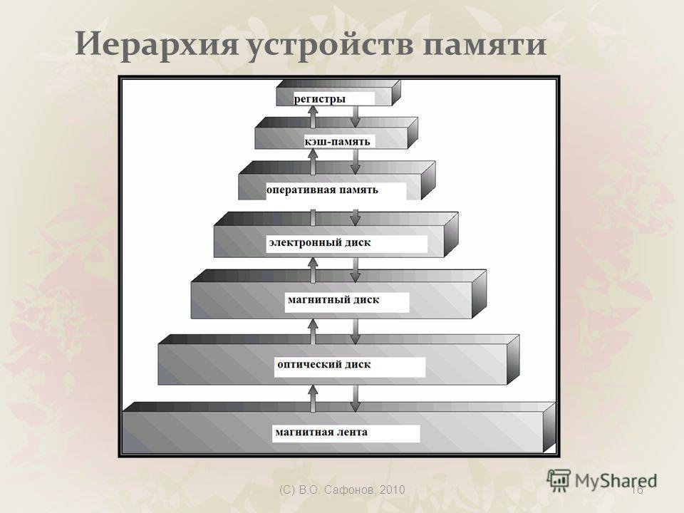 (C) В.О. Сафонов, 201016 Иерархия устройств памяти