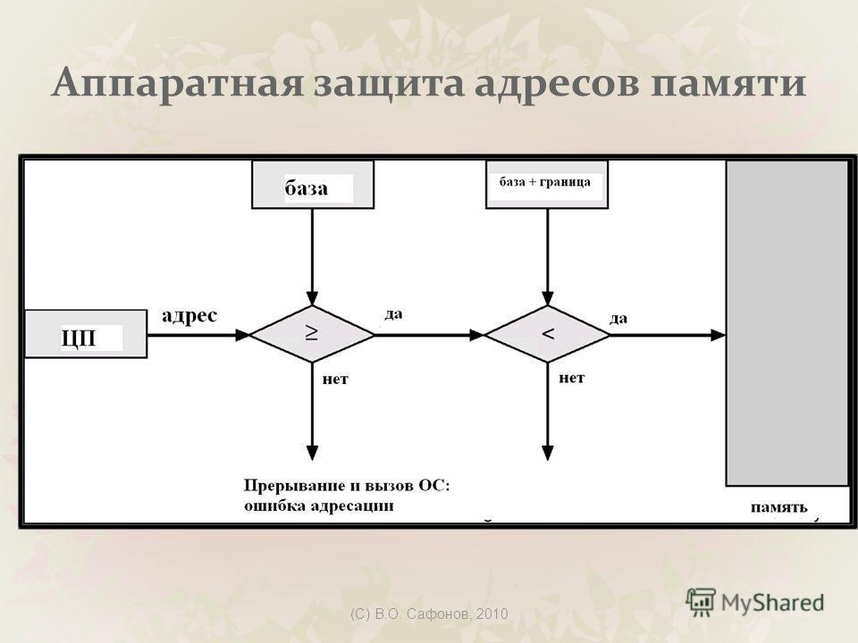 (C) В.О. Сафонов, 2010 Аппаратная защита адресов памяти