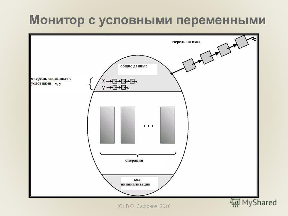 (C) В.О. Сафонов, 2010 Монитор с условными переменными
