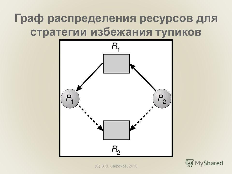 (C) В.О. Сафонов, 2010 Граф распределения ресурсов для стратегии избежания тупиков