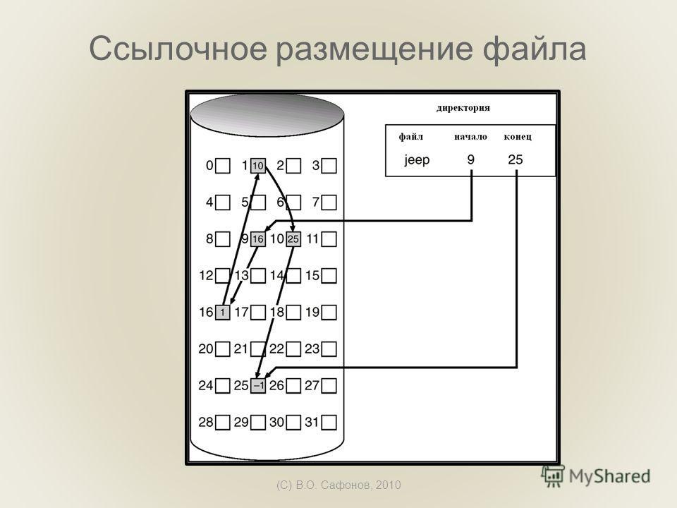 (C) В.О. Сафонов, 2010 Ссылочное размещение файла