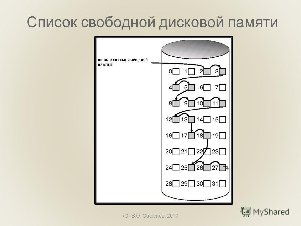 (C) В.О. Сафонов, 2010 Список свободной дисковой памяти