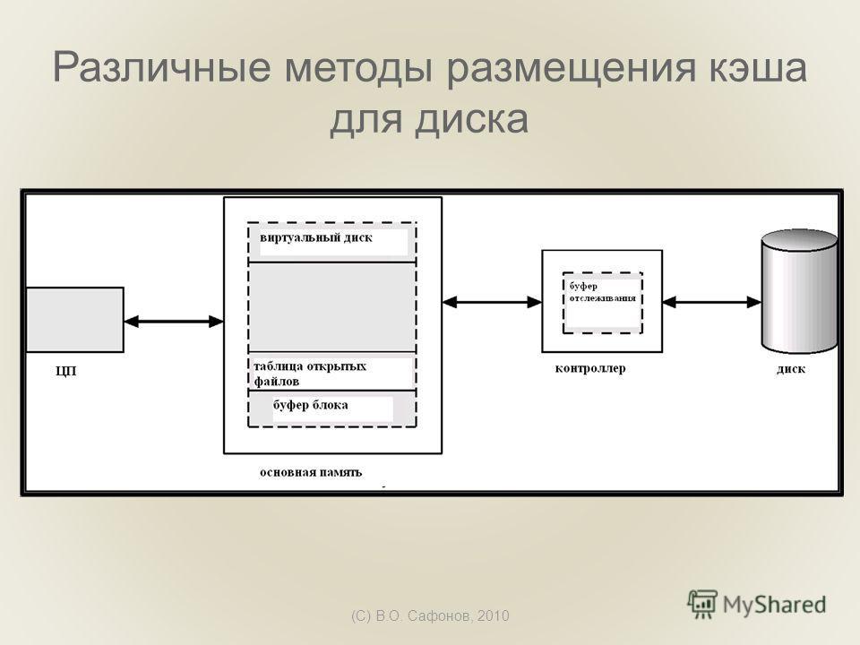 (C) В.О. Сафонов, 2010 Различные методы размещения кэша для диска