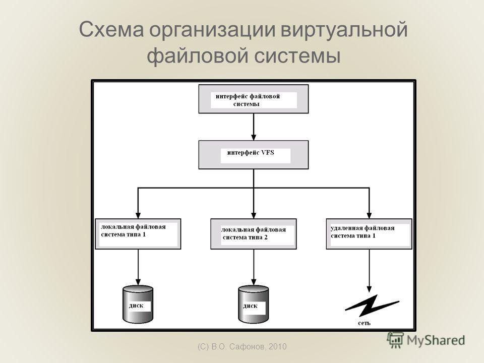 (C) В.О. Сафонов, 2010 Схема организации виртуальной файловой системы