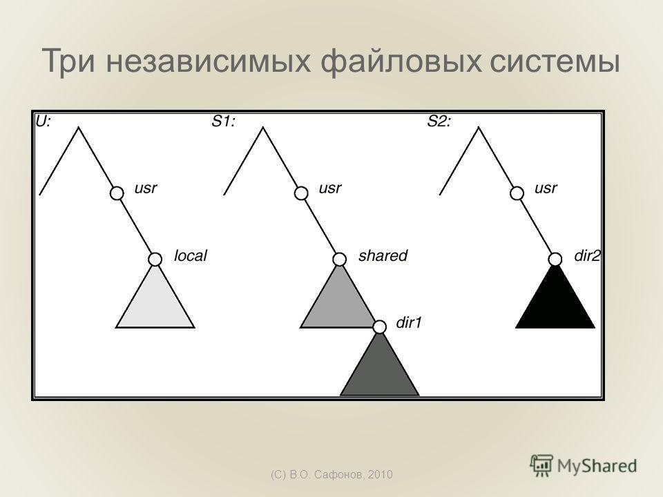 (C) В.О. Сафонов, 2010 Три независимых файловых системы
