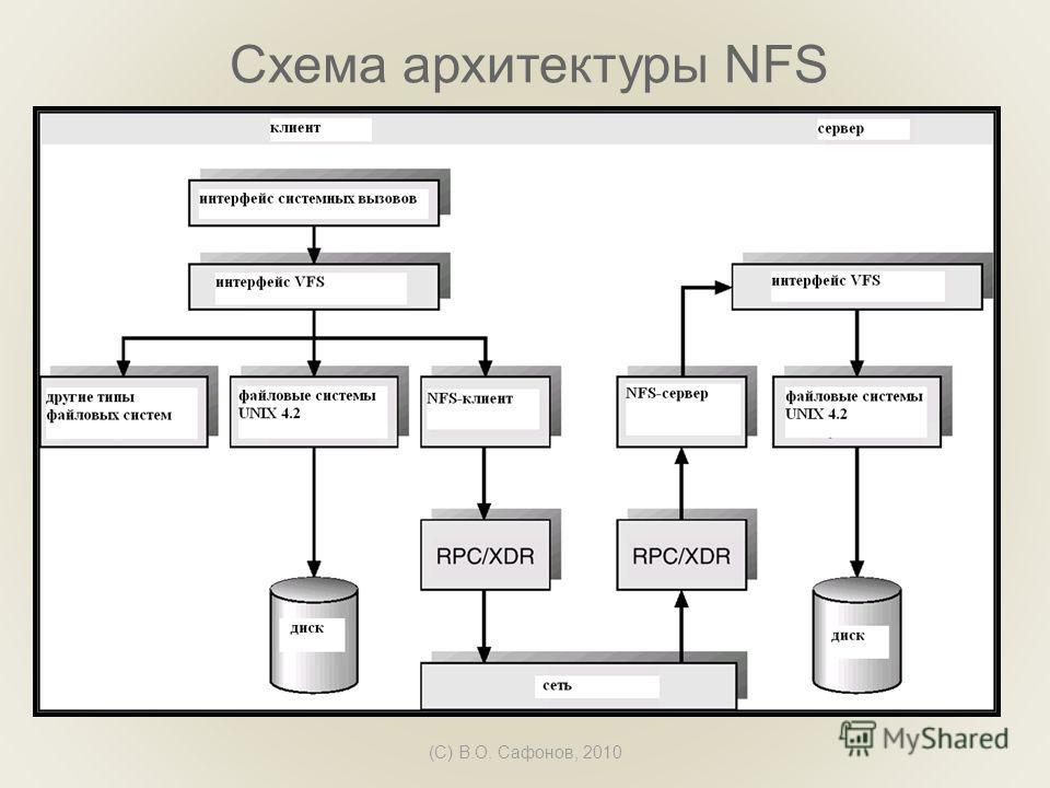 (C) В.О. Сафонов, 2010 Схема архитектуры NFS
