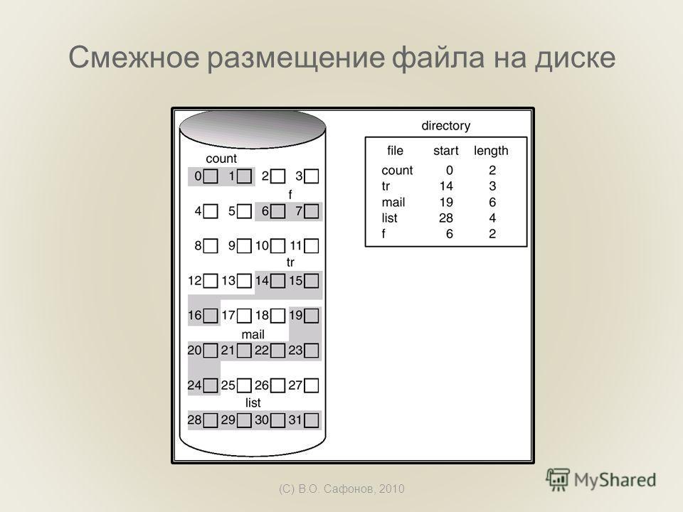(C) В.О. Сафонов, 2010 Смежное размещение файла на диске