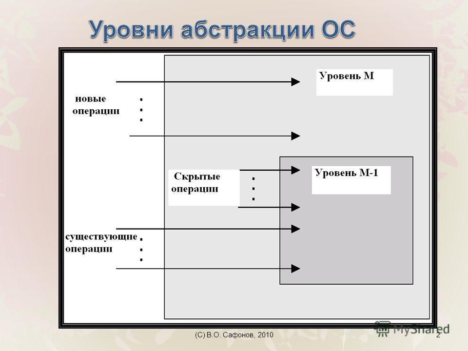 (C) В.О. Сафонов, 20102