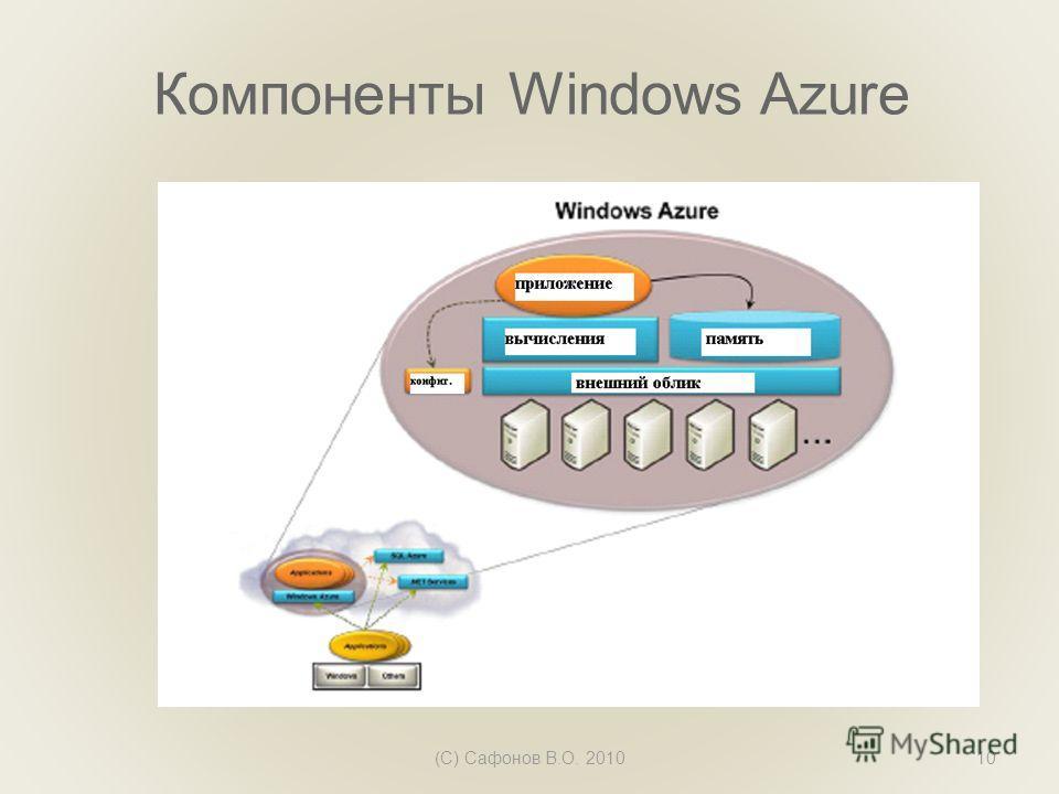 Компоненты Windows Azure (C) Сафонов В.О. 201010