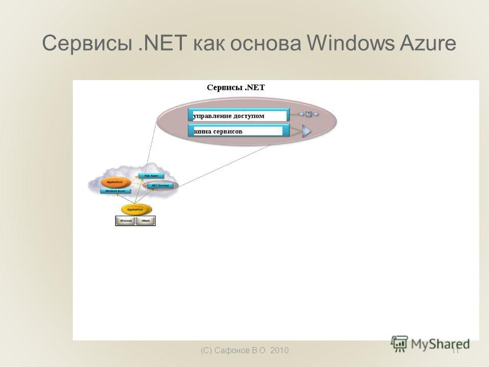 Сервисы.NET как основа Windows Azure (C) Сафонов В.О. 201011