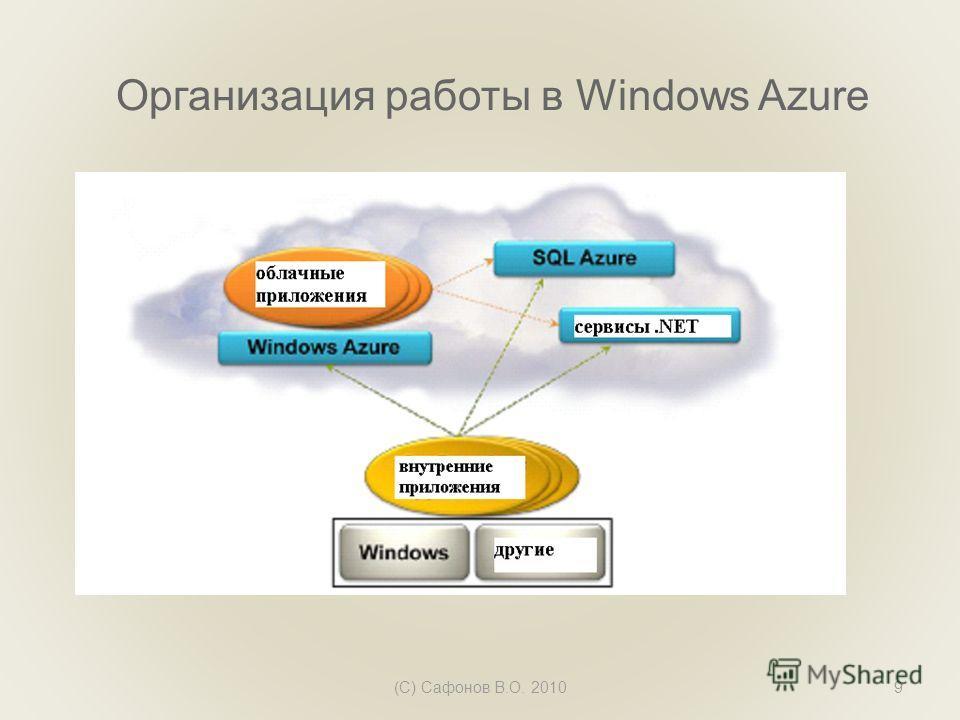 Организация работы в Windows Azure (C) Сафонов В.О. 20109