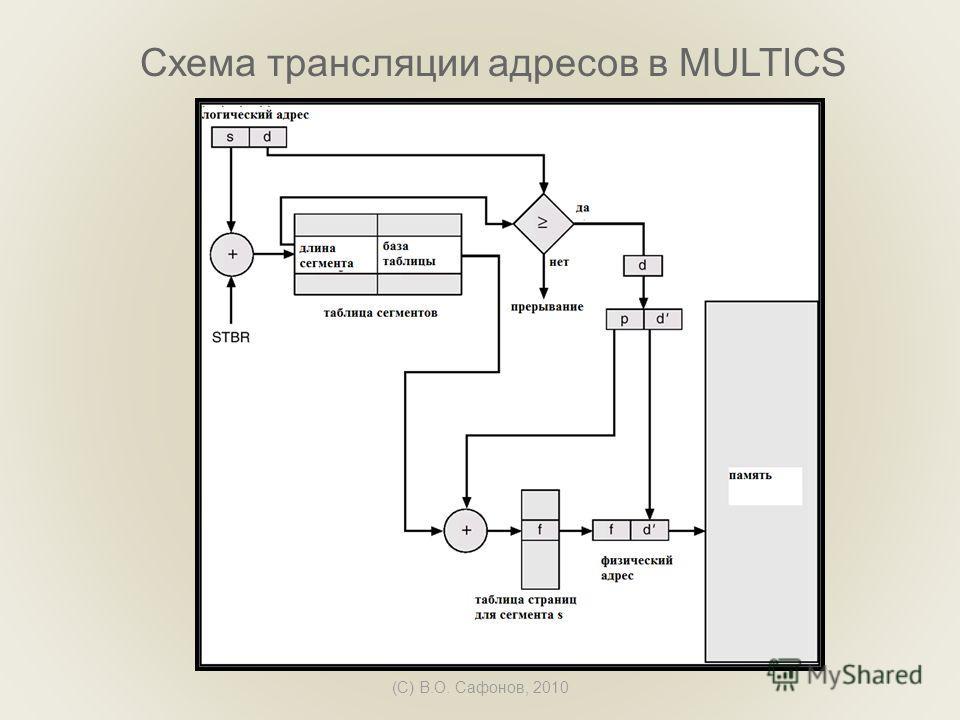 (C) В.О. Сафонов, 2010 Схема трансляции адресов в MULTICS
