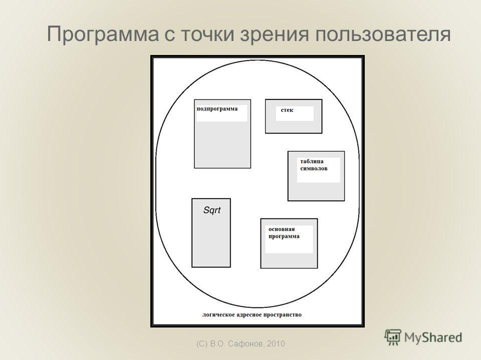 (C) В.О. Сафонов, 2010 Программа с точки зрения пользователя