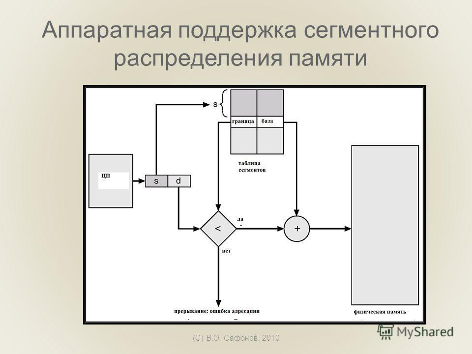 (C) В.О. Сафонов, 2010 Аппаратная поддержка сегментного распределения памяти