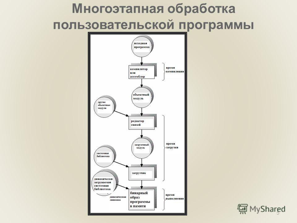 (C) В.О. Сафонов, 20105 Многоэтапная обработка пользовательской программы