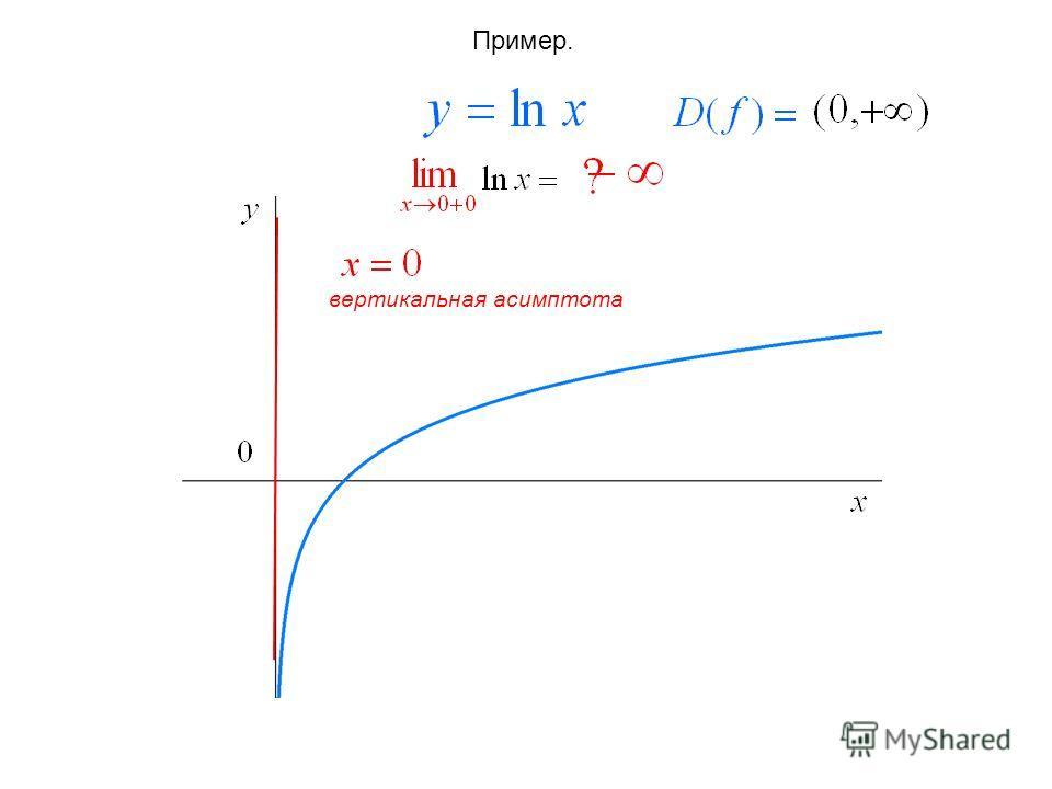 Пример. вертикальная асимптота