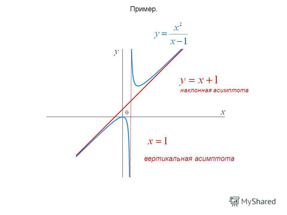 Пример. вертикальная асимптота наклонная асимптота