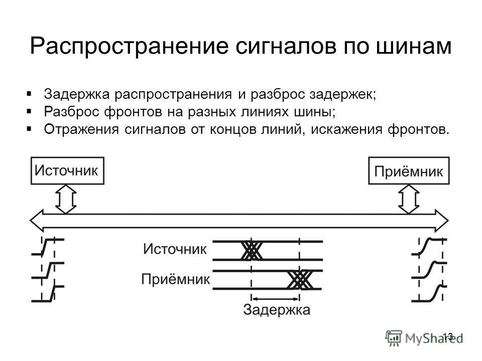 13 Распространение сигналов по шинам Задержка распространения и разброс задержек; Разброс фронтов на разных линиях шины; Отражения сигналов от концов линий, искажения фронтов.