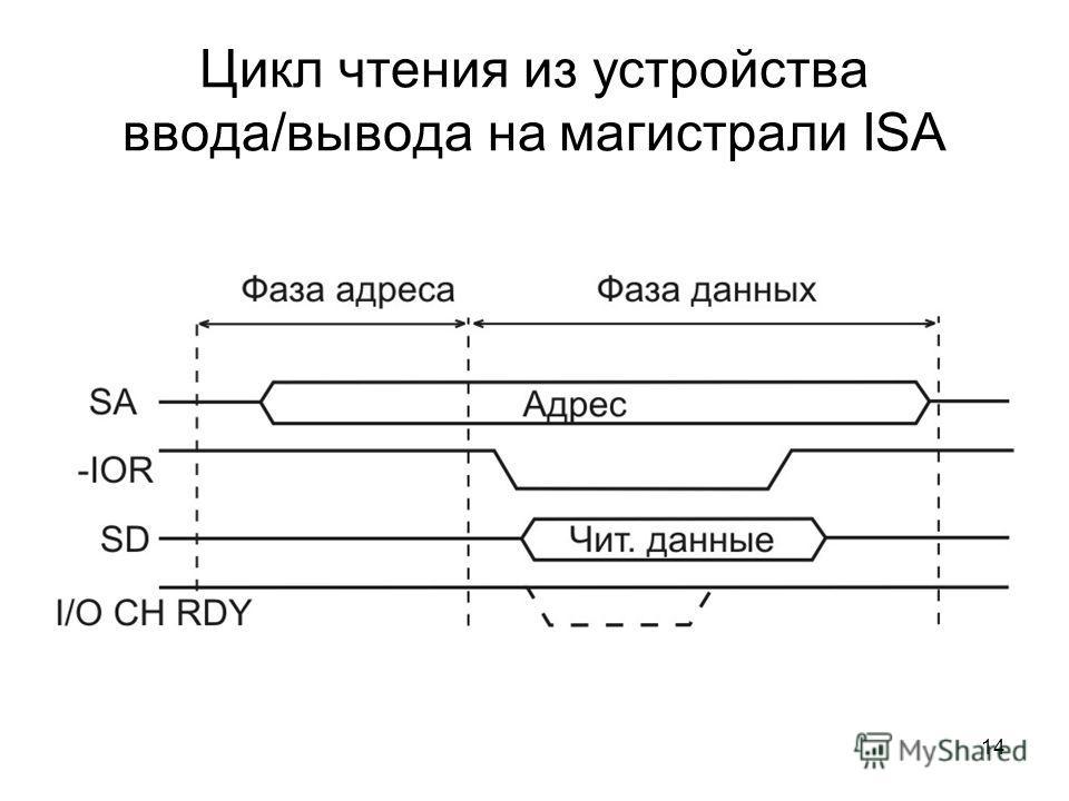 14 Цикл чтения из устройства ввода/вывода на магистрали ISA