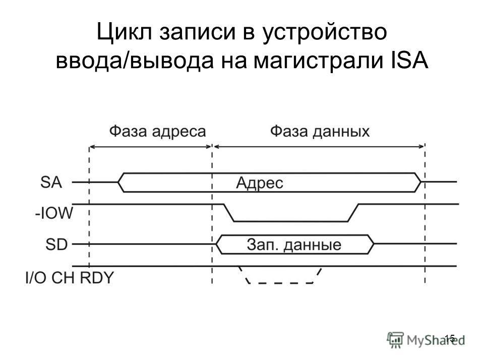 15 Цикл записи в устройство ввода/вывода на магистрали ISA