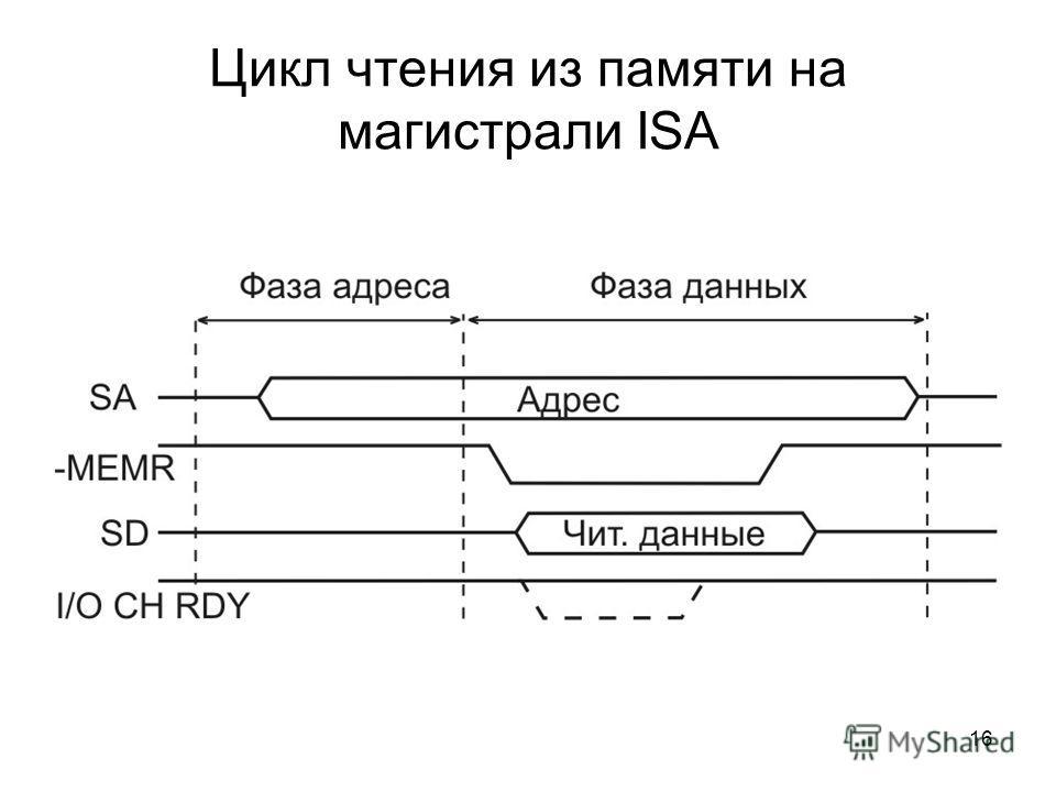 16 Цикл чтения из памяти на магистрали ISA